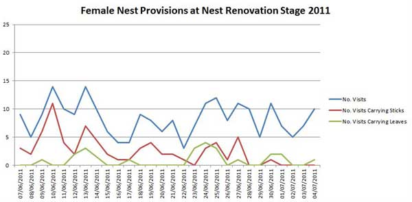 Graph of Female nest Provision 2011