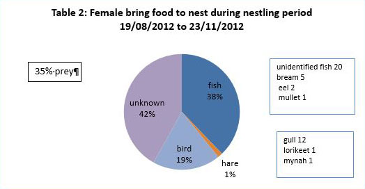 Graph of Female food