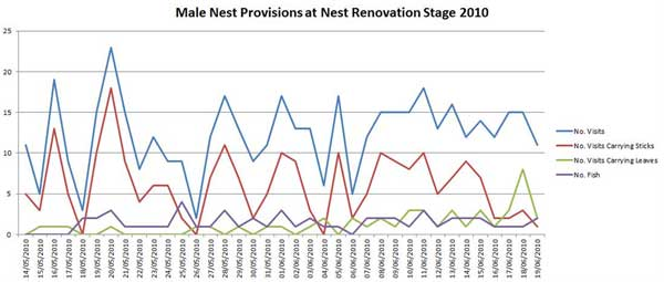 Graph of Male nest Provision 2010