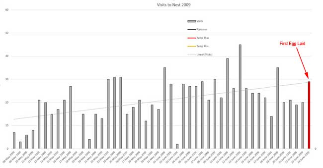 Graph of nest visits 2009